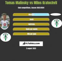 Tomas Malinsky vs Milos Kratochvil h2h player stats