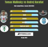 Tomas Malinsky vs Ondrej Karafiat h2h player stats