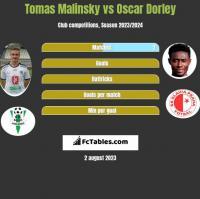 Tomas Malinsky vs Oscar Dorley h2h player stats