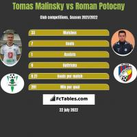 Tomas Malinsky vs Roman Potocny h2h player stats