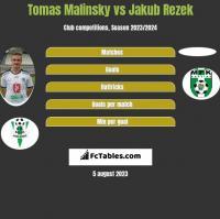 Tomas Malinsky vs Jakub Rezek h2h player stats