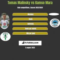 Tomas Malinsky vs Kamso Mara h2h player stats