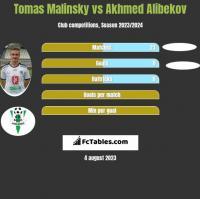 Tomas Malinsky vs Akhmed Alibekov h2h player stats