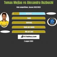 Tomas Mejias vs Alexandru Buzbuchi h2h player stats