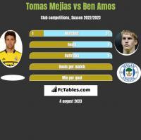Tomas Mejias vs Ben Amos h2h player stats