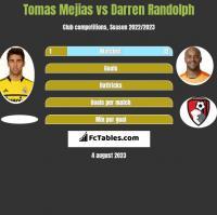 Tomas Mejias vs Darren Randolph h2h player stats
