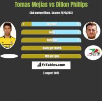 Tomas Mejias vs Dillon Phillips h2h player stats