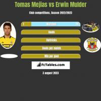Tomas Mejias vs Erwin Mulder h2h player stats