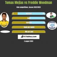 Tomas Mejias vs Freddie Woodman h2h player stats