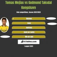 Tomas Mejias vs Gudmund Taksdal Kongshavn h2h player stats