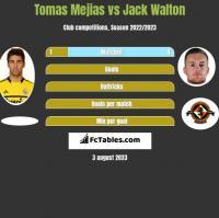 Tomas Mejias vs Jack Walton h2h player stats