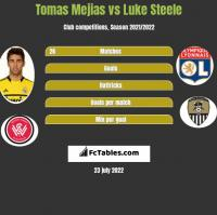 Tomas Mejias vs Luke Steele h2h player stats