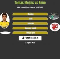 Tomas Mejias vs Rene h2h player stats