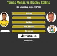 Tomas Mejias vs Bradley Collins h2h player stats