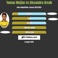 Tomas Mejias vs Alexandru Greab h2h player stats