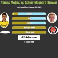 Tomas Mejias vs Ashley Maynard-Brewer h2h player stats