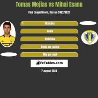 Tomas Mejias vs Mihai Esanu h2h player stats
