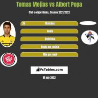 Tomas Mejias vs Albert Popa h2h player stats