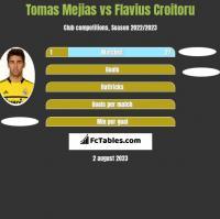 Tomas Mejias vs Flavius Croitoru h2h player stats