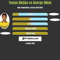 Tomas Mejias vs George Micle h2h player stats