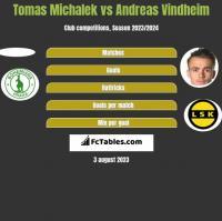 Tomas Michalek vs Andreas Vindheim h2h player stats