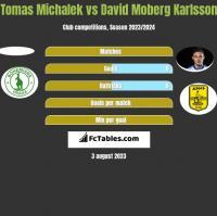 Tomas Michalek vs David Moberg Karlsson h2h player stats