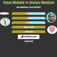 Tomas Michalek vs Georges Mandjeck h2h player stats
