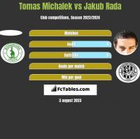 Tomas Michalek vs Jakub Rada h2h player stats