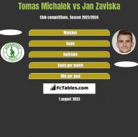 Tomas Michalek vs Jan Zaviska h2h player stats