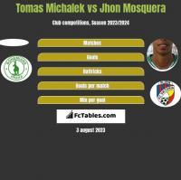 Tomas Michalek vs Jhon Mosquera h2h player stats