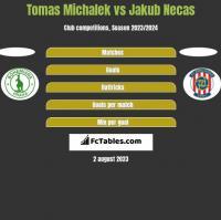 Tomas Michalek vs Jakub Necas h2h player stats