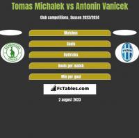 Tomas Michalek vs Antonin Vanicek h2h player stats