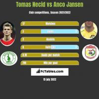 Tomas Necid vs Anco Jansen h2h player stats