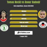 Tomas Necid vs Anour Hadouir h2h player stats