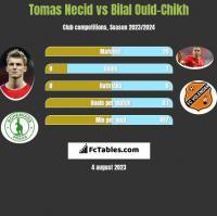 Tomas Necid vs Bilal Ould-Chikh h2h player stats