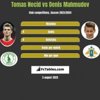 Tomas Necid vs Denis Mahmudov h2h player stats