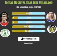 Tomas Necid vs Elias Mar Omarsson h2h player stats