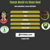 Tomas Necid vs Elson Hooi h2h player stats