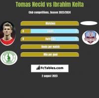 Tomas Necid vs Ibrahim Keita h2h player stats