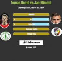 Tomas Necid vs Jan Kliment h2h player stats