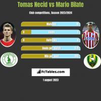 Tomas Necid vs Mario Bilate h2h player stats