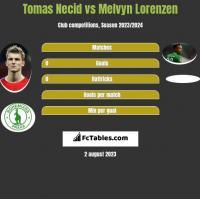 Tomas Necid vs Melvyn Lorenzen h2h player stats