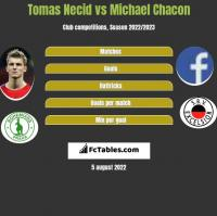 Tomas Necid vs Michael Chacon h2h player stats