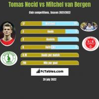 Tomas Necid vs Mitchel van Bergen h2h player stats