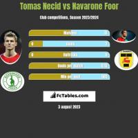 Tomas Necid vs Navarone Foor h2h player stats
