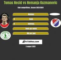 Tomas Necid vs Nemanja Kuzmanovic h2h player stats