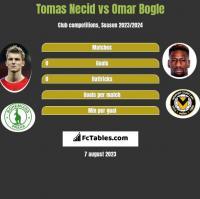 Tomas Necid vs Omar Bogle h2h player stats