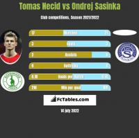 Tomas Necid vs Ondrej Sasinka h2h player stats