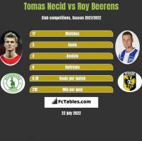 Tomas Necid vs Roy Beerens h2h player stats