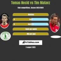 Tomas Necid vs Tim Matavz h2h player stats